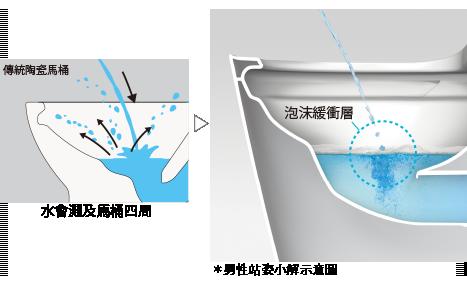 泡沫防護(手動)