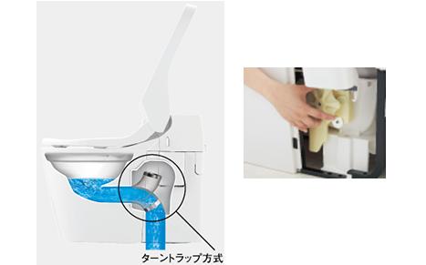 可動回轉式排水設計,大幅節省沖水量