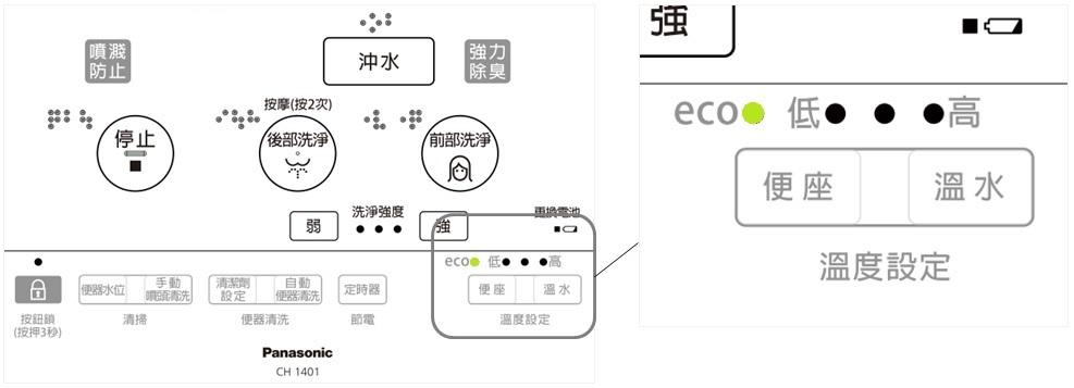 使用ECO設定,可再節省約27%耗電量!