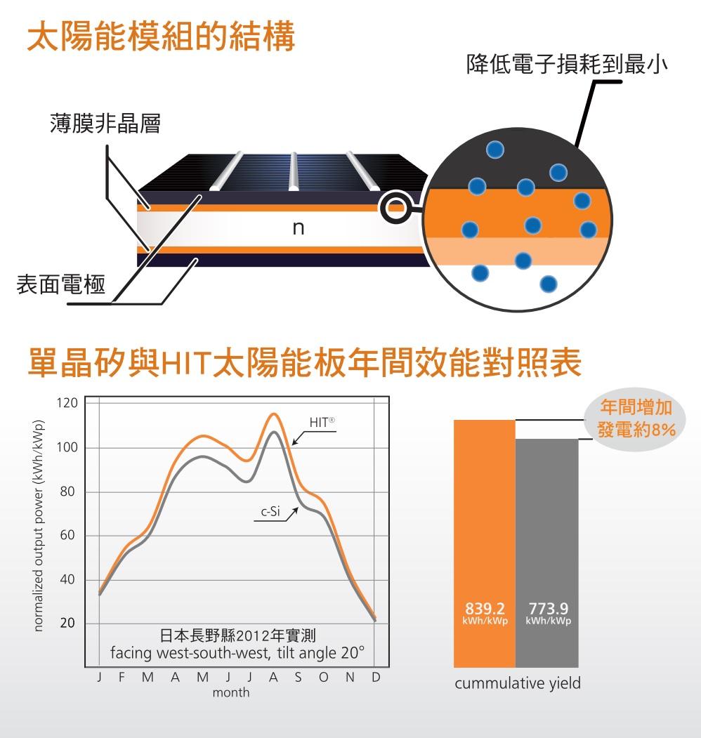 太陽能模組結構 效能對照表
