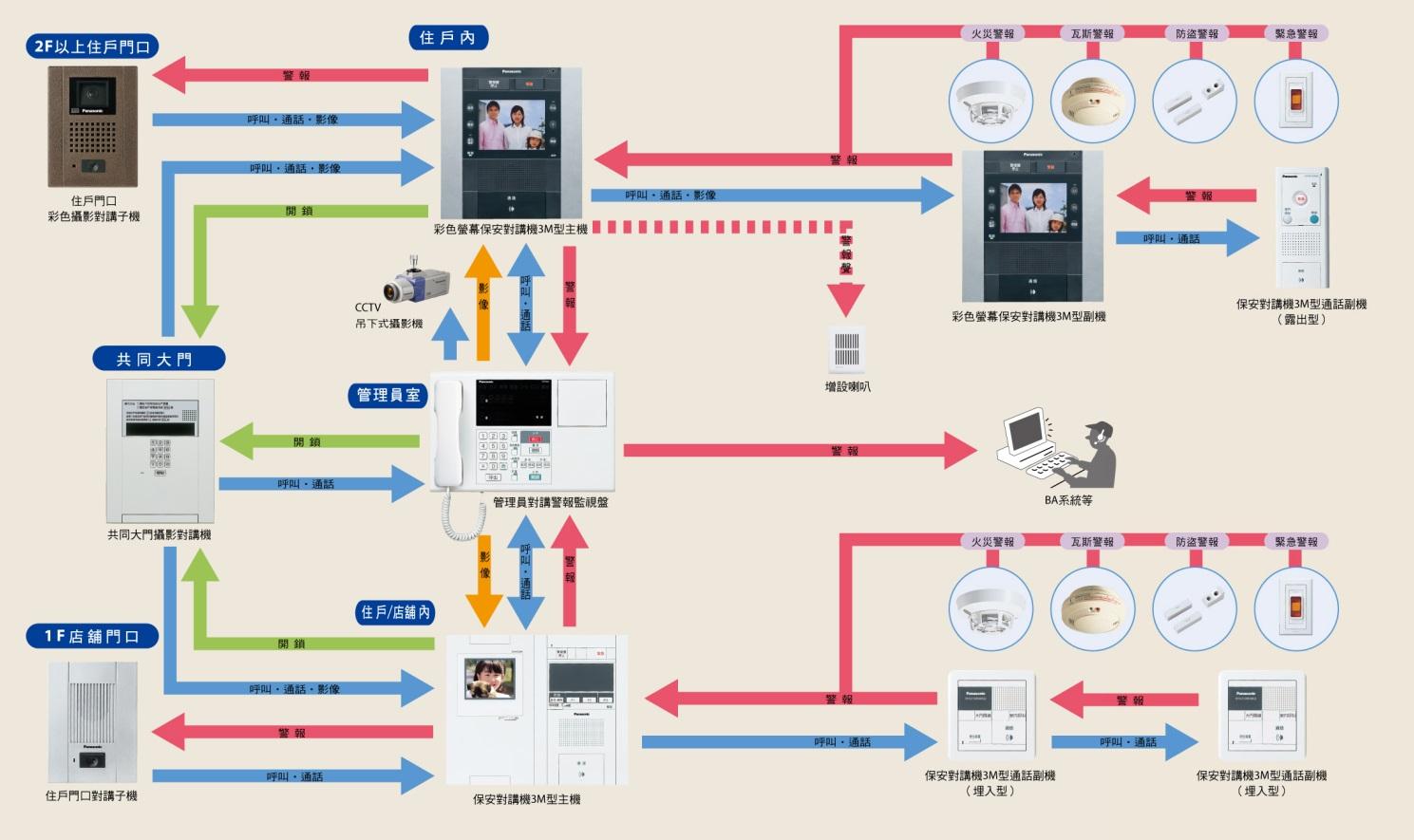 系統功能關係圖