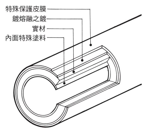 電線管斷面圖