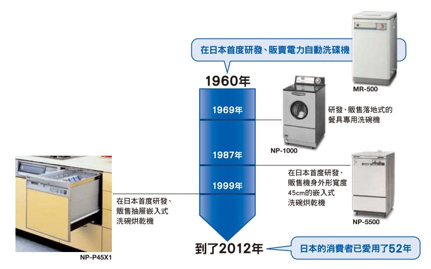 """Panasonic首先開發的""""PULL OPEN"""" 現已成為日本的設計標準"""