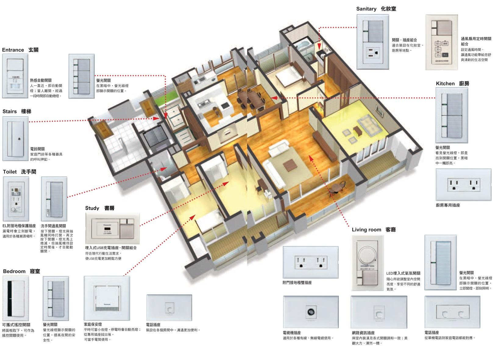 室內統合配置立體圖