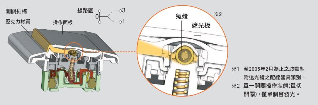 世界首創新式樣螢光開關光束自動指示操作位置