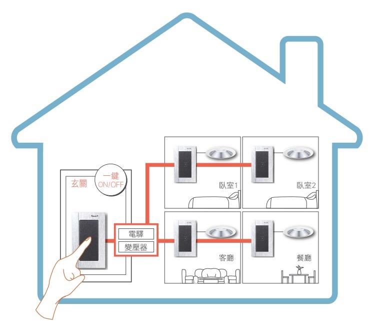 節能控制觸控開關可透過專用電驛開閉觸控調光開關
