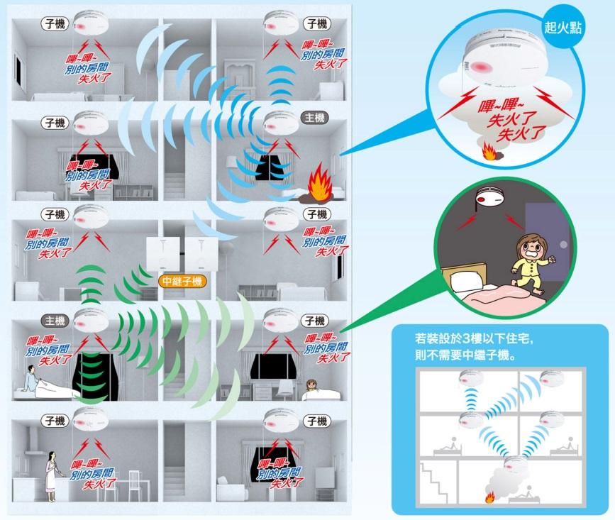 住宅用火災警報器(光電式・定溫式) 無線連動型 2