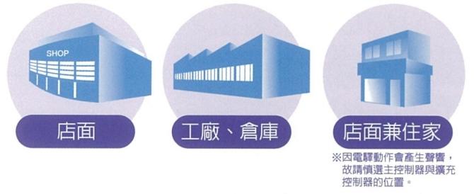 建議使用於 數個迴路至約20個迴路的建築物