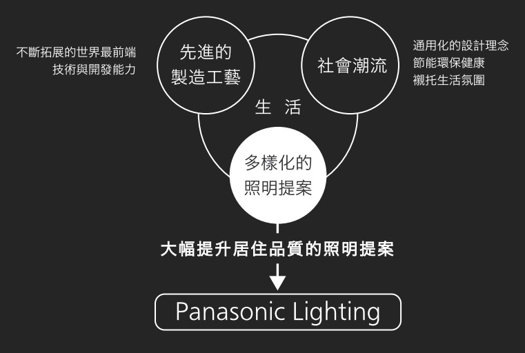 Panasonic_lighting