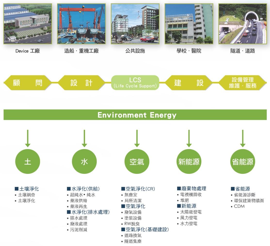 環境工程事業
